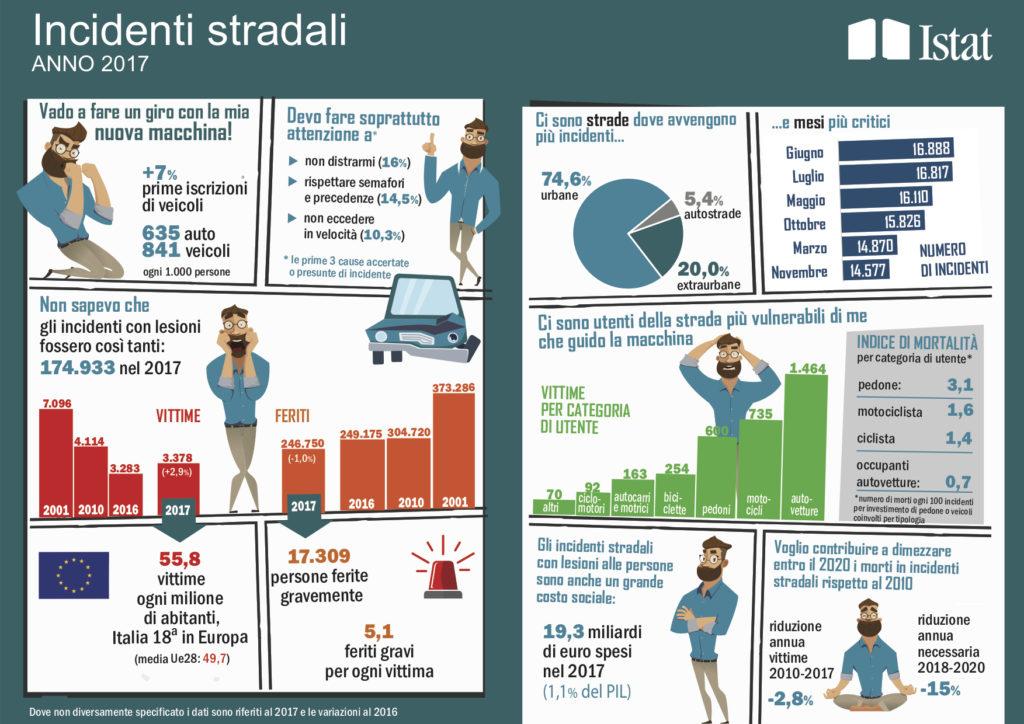 dati incidenti stradali italia ciclismo